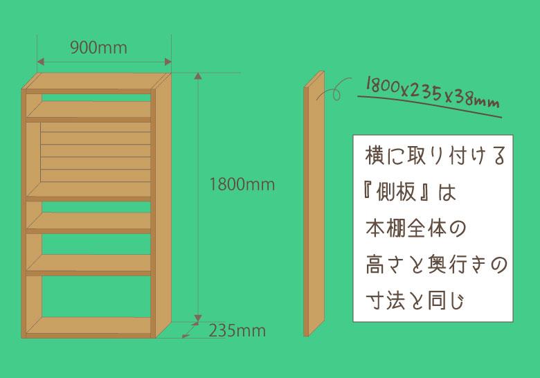 DIYで作る本棚の側板の寸法を決めるときの解説