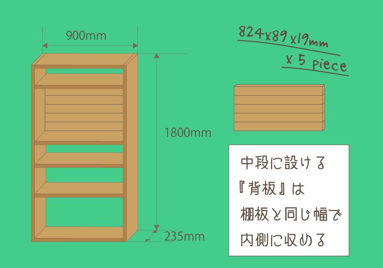 DIYで作る本棚の背板の寸法を決めるときの解説