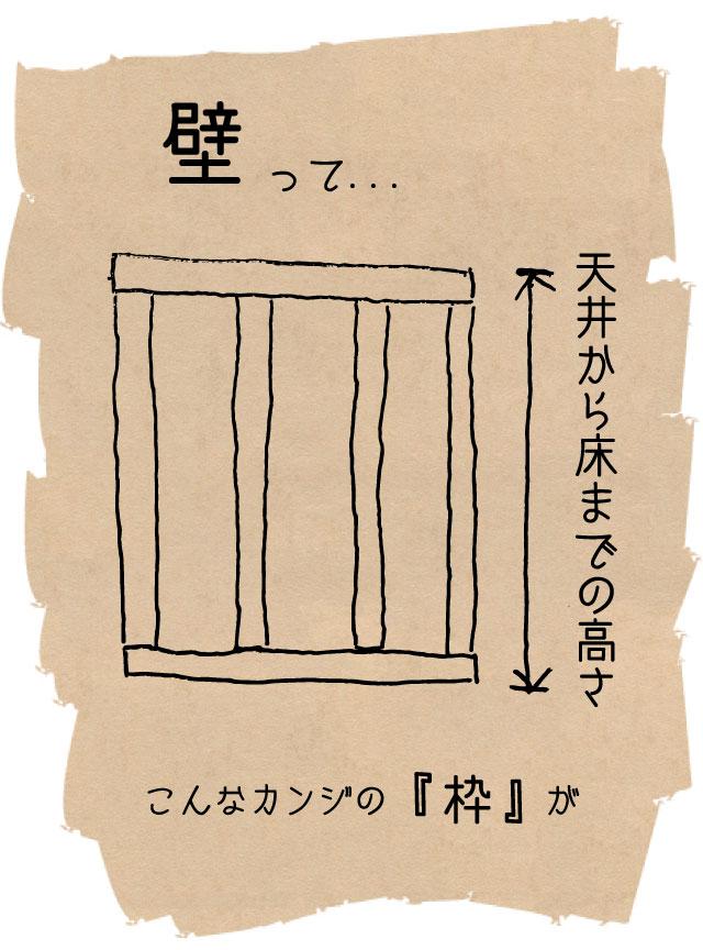 DIYで必要な壁の図解1